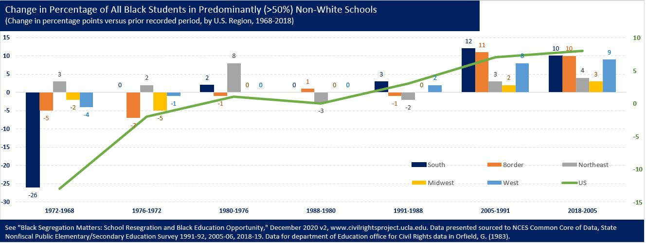Change in Percentage of All Black Students in Predominantly Non-White Schools (2)-f8ad15.JPG