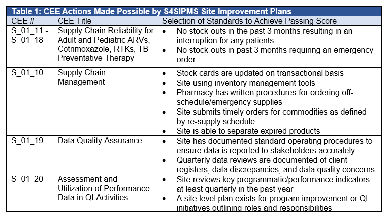 Table 1 CEE Actions Made Possible by S4SIPMS Site Improvement Plans.PNG