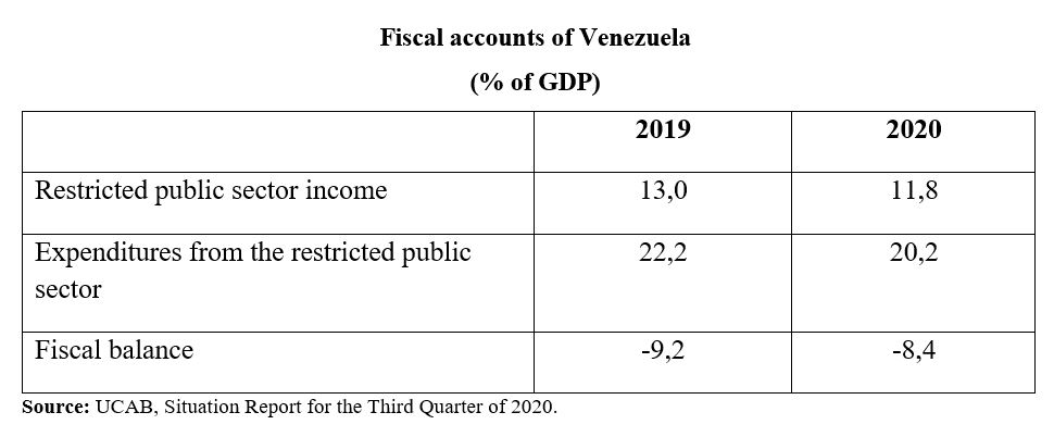 Venezuela Oil Production Fiscal Account Graphic.jpg